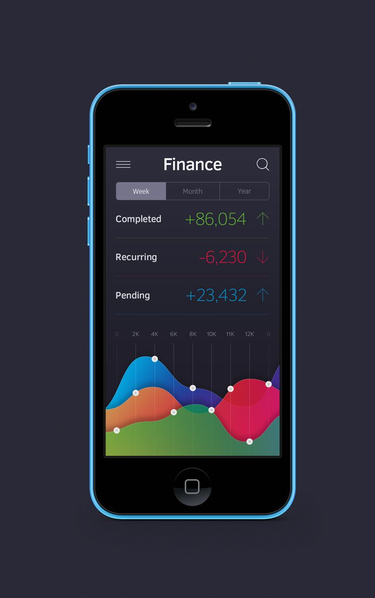 Finance Chart app #app #mobile #design #ux #finance