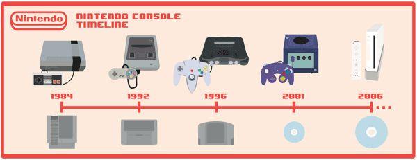 Timeline of Nintendo game systems :D | Timetoast timelines