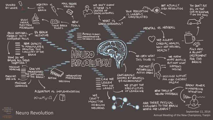 Neuro Revolution visual session summary #amnc14