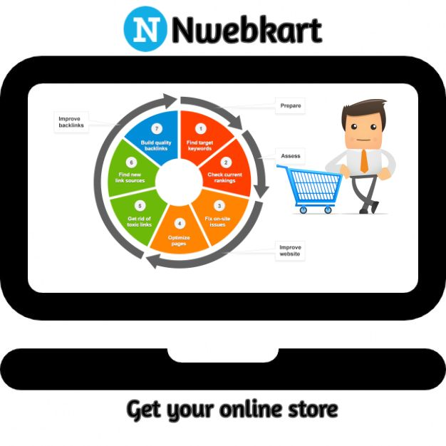 eCommerce encourage people to shop online. if you want to start your online store. you have to know that many eCommerce company are provide you only few basic things to start your eCommerce store.  it will be very unnecessary to make online store. their for nwebkart use to provide you latest and advance eCommerce software to start your online store.
