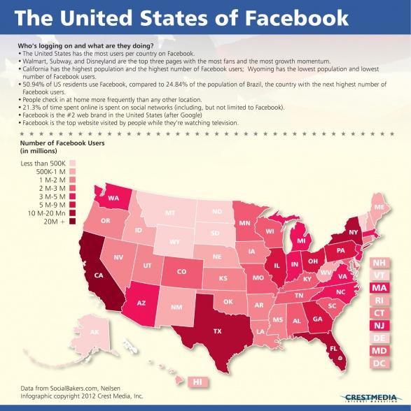 The United States of FacebookSocialmedia Marketing, United Stats, Media Infographic, Facebook User, Digital Infographic, Facebook Infographic, Awesome Infographic, United States, Social Mediainfograph