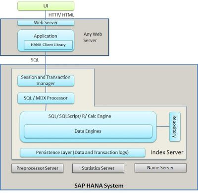 14 best SAP HANA images on Pinterest Carrera, Education and Blouses - sap hana resume