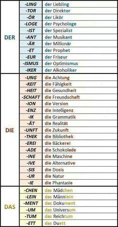 http://deutsch-mit-frau-dalo.blogspot.de/p/grammatiktafeln.html: der, die, das, Artikel, Begleiter, vor welchen Endungen kommen welche Begleiter, Übersicht Tabelle