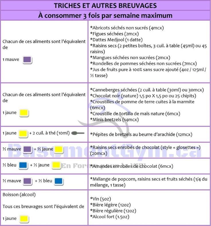 Contrôle Des Portions Modifications Gâteries et Boissons