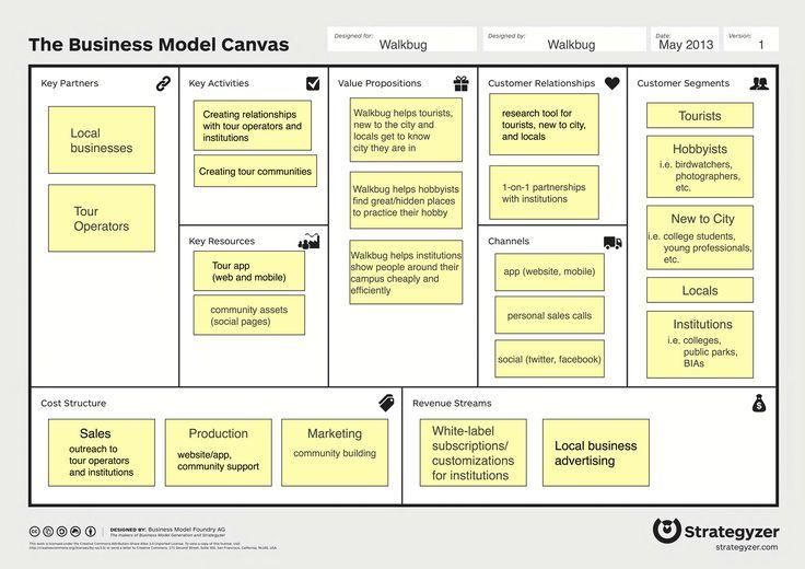 ตัวอย่างการเขียน BMC ของธุรกิจบริการ อุตสาหกรรมท่องเที่ยว