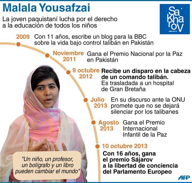 Malala Yousafzai premio Nobel de la Paz 2014