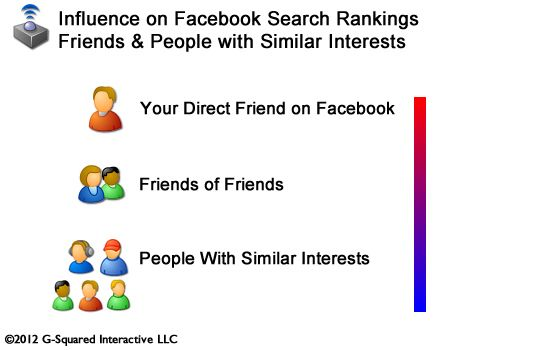 Facebook SEO and BeastRank: 12 Potential Ranking Factors for the Upcoming Facebook Search Engine