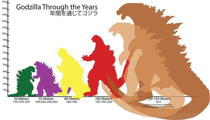 Godzilla's height through the years.