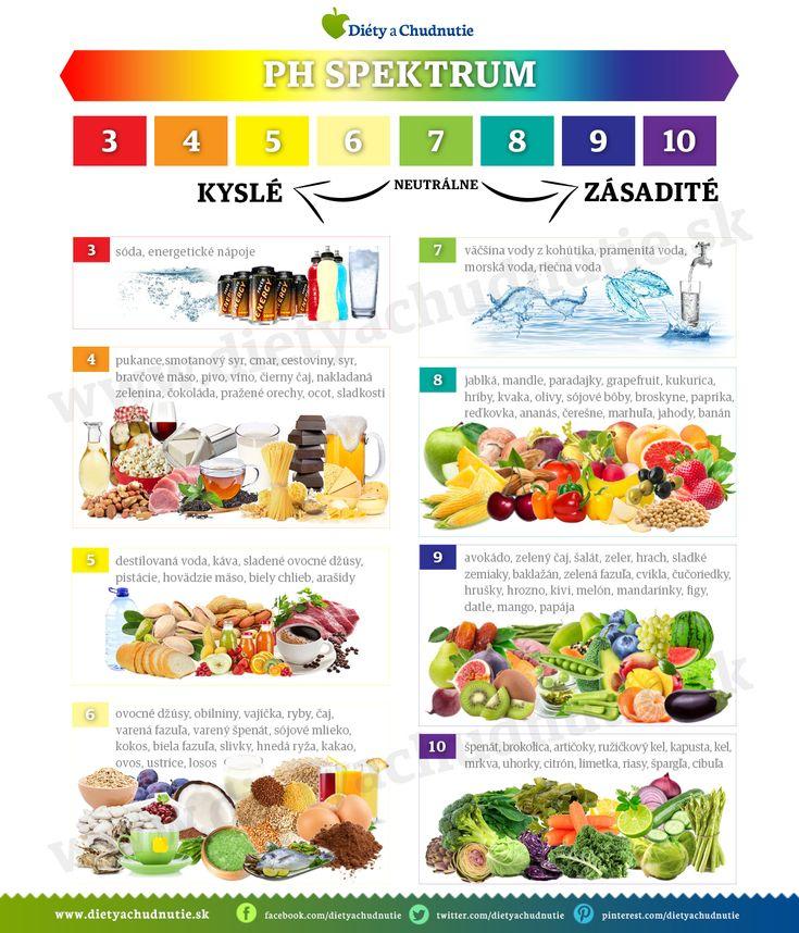Rozdelenie potravín podľa pH - Ako schudnúť pomocou diéty na chudnutie