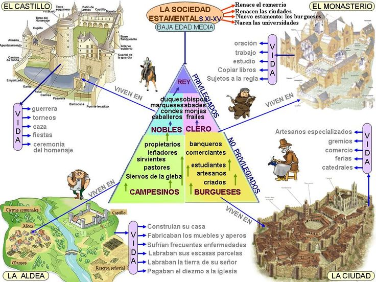 The Lower Middle Ages.  Visual chart for comparison to the High Middle Ages.  http://1.bp.blogspot.com/-yreC-HsJrvA/TcmNakxkKQI/AAAAAAAAB9Y/ake0pimiBkI/s1600/15-3-la-baja-edad-media.jpg
