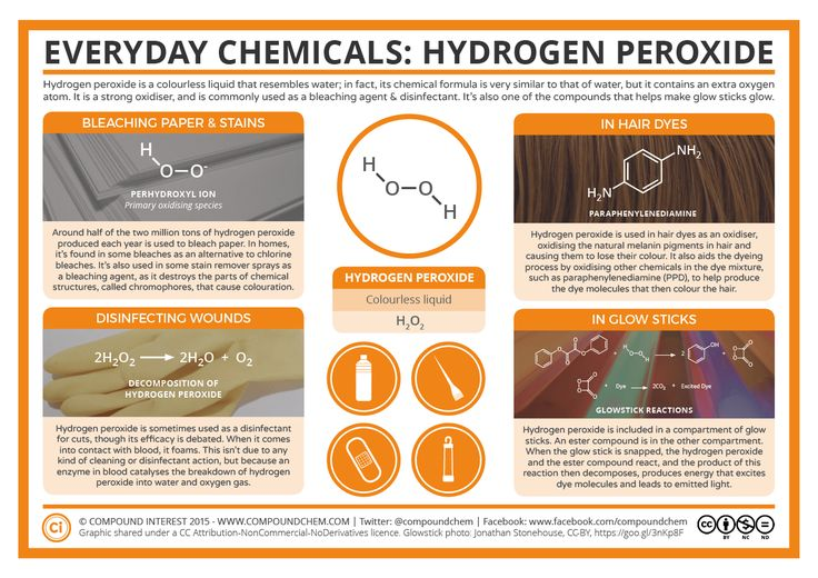 It's been a while since the last update to the Everyday Chemicalsseries – this latest graphic looks at hydrogen peroxide. Everyone's familiar with the term 'peroxide blonde…