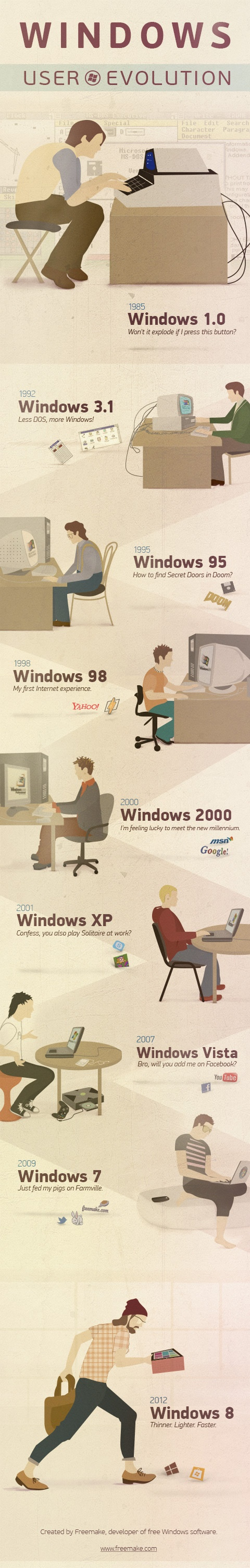 windows user evolution- for the wall in my classroom