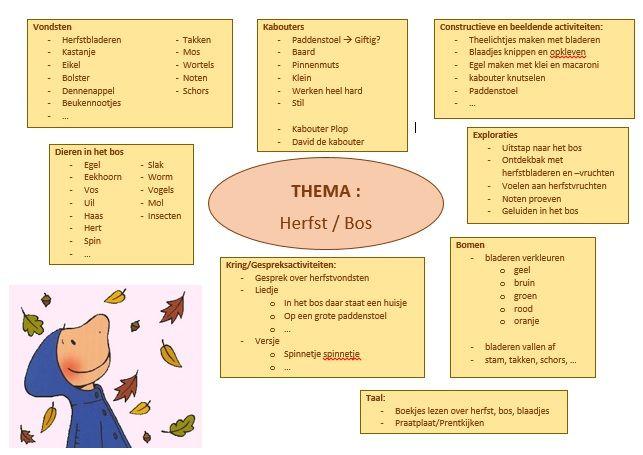 Brainstorm herfst/bos
