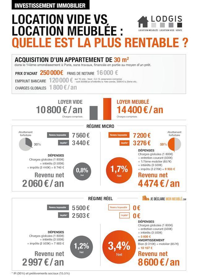 Louer Meuble Ou Vide Quel Est Le Plus Rentable Investissement Immobilier Locatif Marketing Immobilier Investissement Immobilier