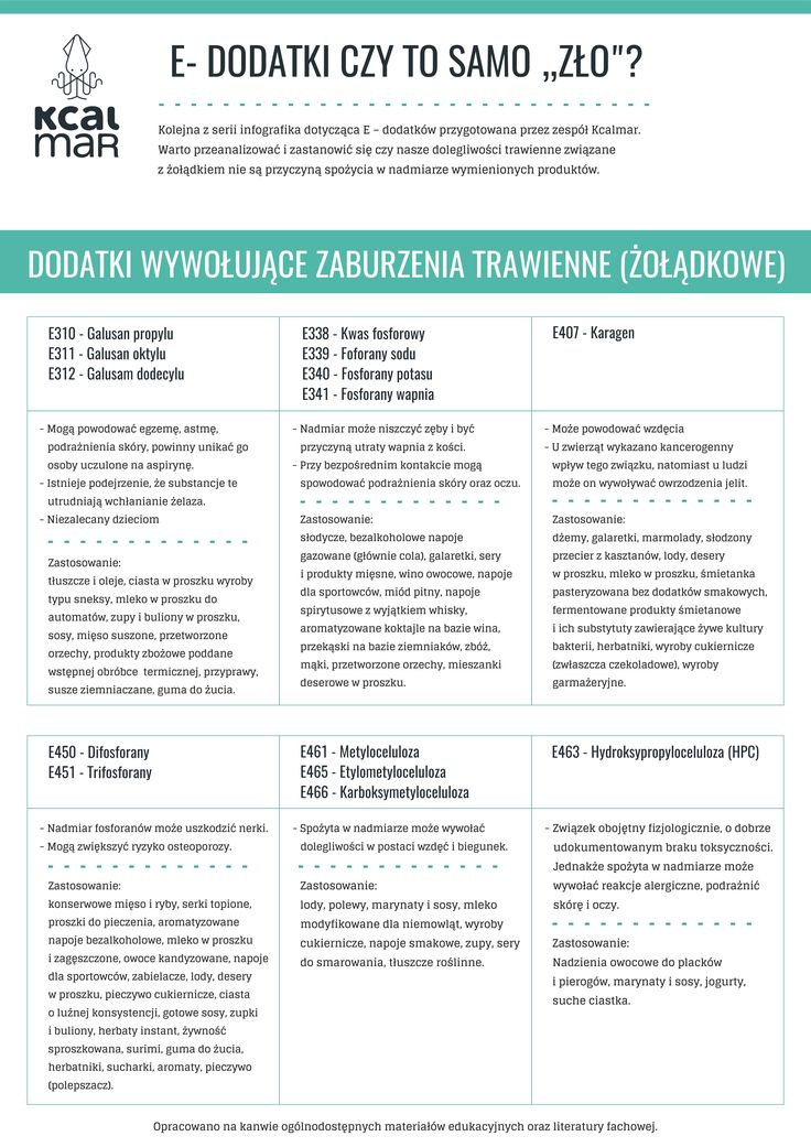 E-dodatki  Food additives with an E number