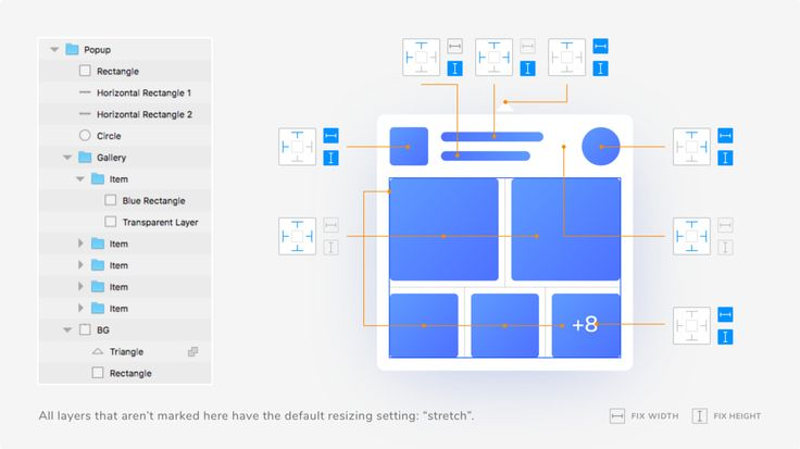 What is new in the group resizing feature.