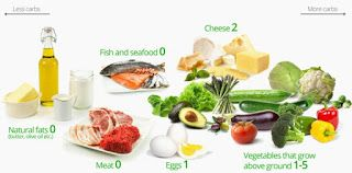 Sehat Online: Bahaya Diet Ketogenik untuk Penderita Diabetes