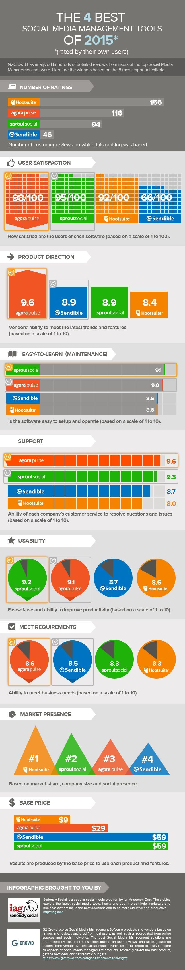 This infographic is a great place to start your research into social media management tools. It's based on real reviews from users of each tool and shows how the four top performing social media tools (Hootsuite, AgoraPulse, Sprout Social, and Sendible) measure up against each other.