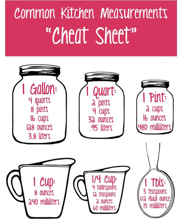 Kitchen Goals Heretomakelifeeasy: Here's A Little Cheat Sheet I Found To Make Your