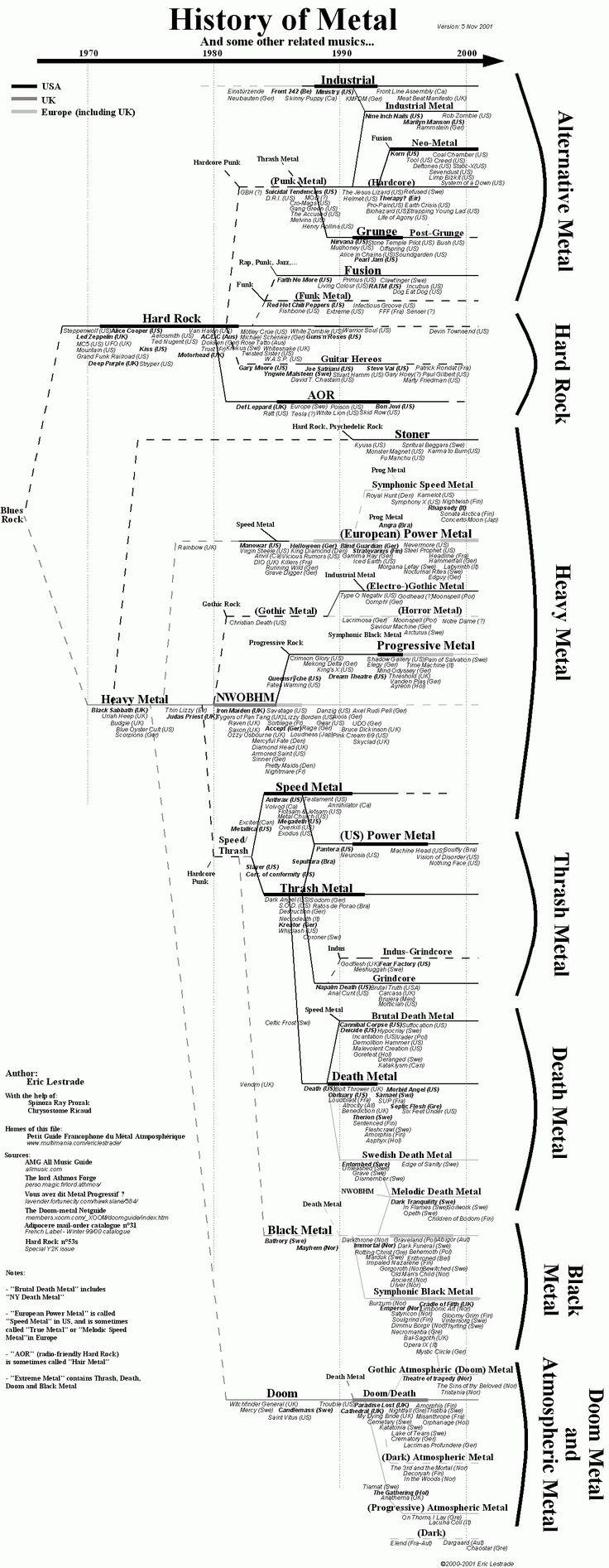 L'histoire du métal à travers les années, intéressant!