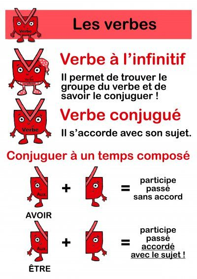 Grammaire : nature et fonction des mots - Ecole élémentaire Victor Chapelliere