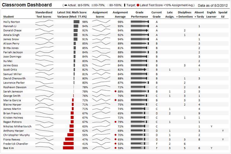 Student Performance Dashboard (Xcelsius) - Perceptual Edge Discussion Forum
