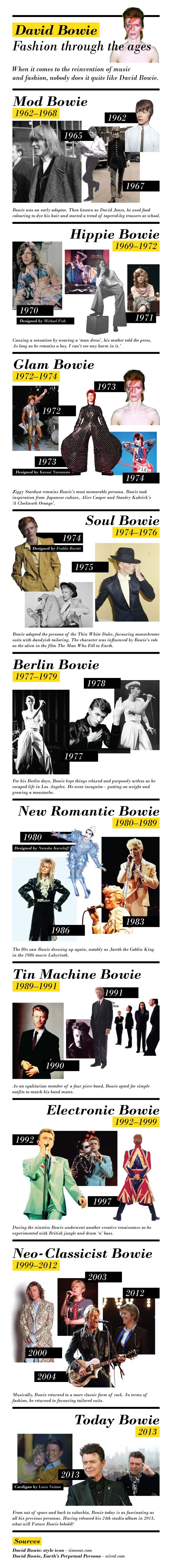 #INFOgraphic > David Bowie Personas: With 66 years old, David Bowie has been spreading style and trends for more than five decades.  > http://infographicsmania.com/david-bowie-personas/?utm_source=Pinterest&utm_medium=INFOGRAPHICSMANIA&utm_campaign=SNAP