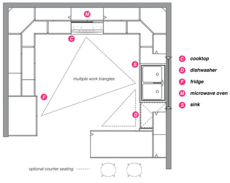 g shaped kitchen layout - Google Search