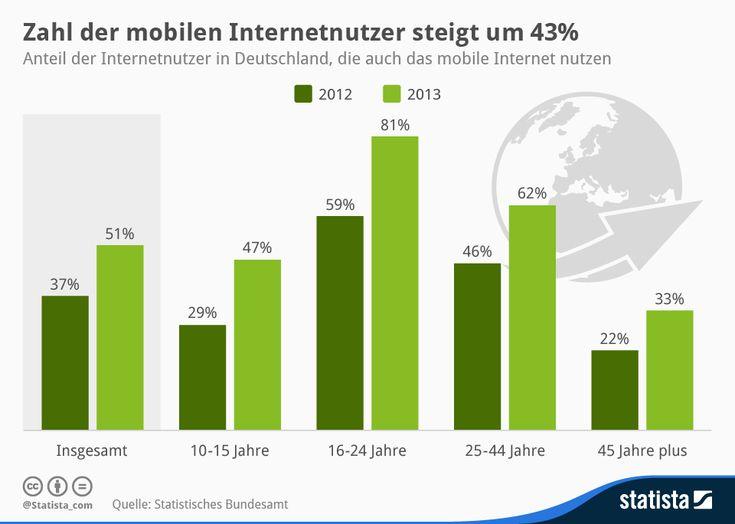 Zahl der mobilen Internetnutzer steigt deutlich | Statista
