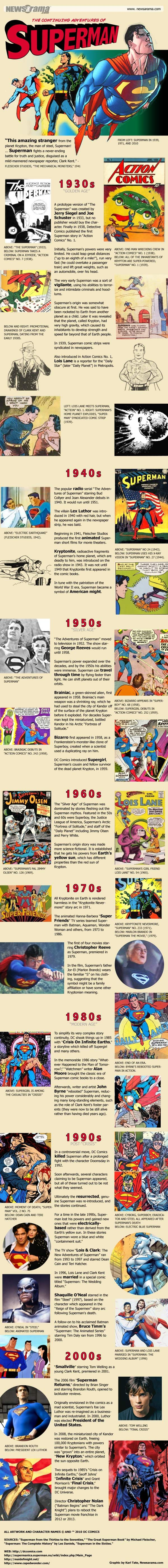 Superman history infographic