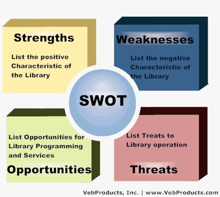 The 25+ best Swot analysis examples ideas on Pinterest Swot - business swot analysis