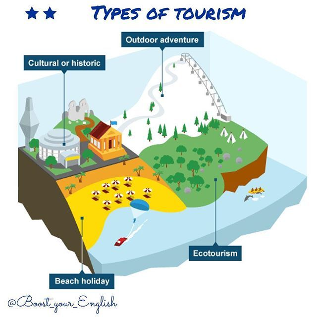 TYPES OF TOURISM Tourists can be divided into different categories. This can be on the basis of which types of places they like to visit or the type of activities they like to be involved in. Beach holidays, Ex.: in Spain and the Maldives. People can relax on the beach or take part in water sports. Outdoor adventure, Ex.: skiing and walking in the European Alps or the Rocky Mountains of North America. Cultural/historic, Ex.: people like to visit historic sites, art galleries and mus...