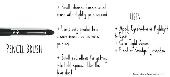 »Click on Each Photo to Read Description« DrugstorePrincess' Ultimate Makeup Brush Guide Part Two - EYESHADOW (Click Here for Part One - FACE)