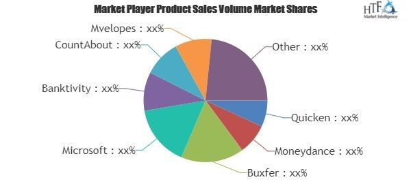 What will be the growth of Personal Finance Software Market