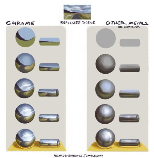 Drawing Chrome tutorial-I recreate most photoshop tutorials with prismacolor pencil crayons