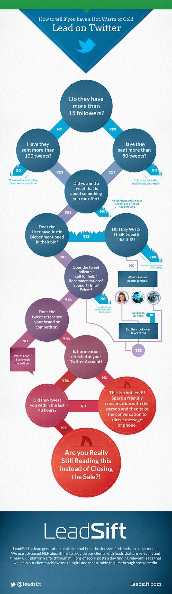 How to Spot a Lead on Twitter [Flowchart], via @HubSpot