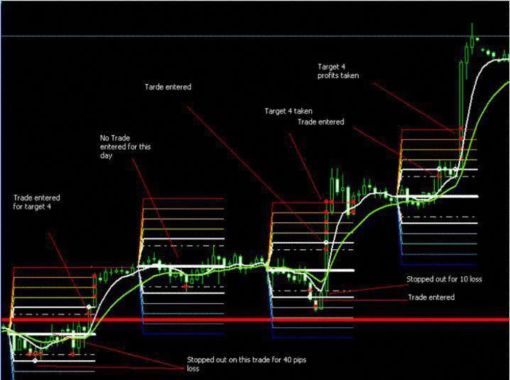 Become A Forex Trader Forex Trading Trading Quotes Trading