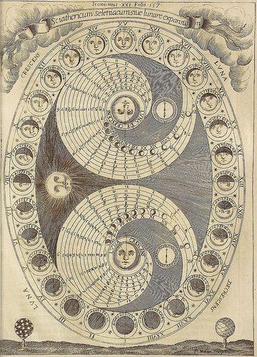 moon phase representational figures