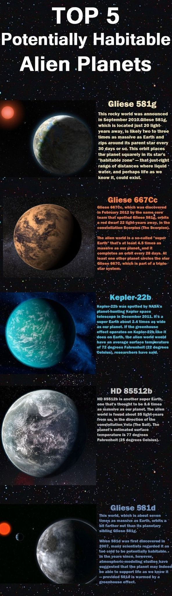 Gliese 581g: This rocky world was announced in September 2010. Gliese 581g, which is located just 20 light years away, is likely two to three times as massive as Earth and revolves around its parent star every 30+ days. This orbit places the planet squarely in the goldilock zone - that is the ran...