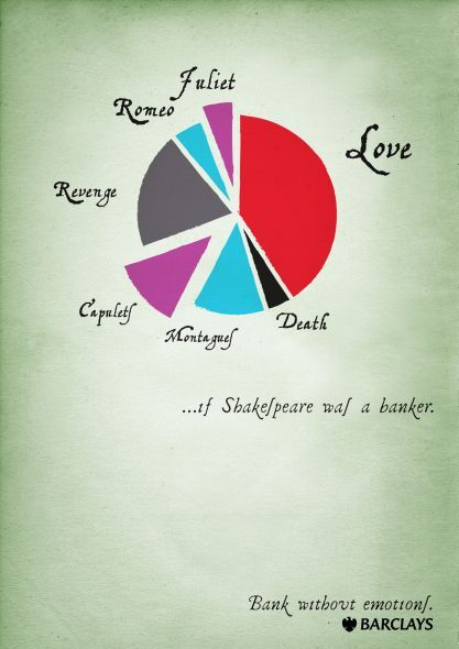 If Shakespeare was a banker.