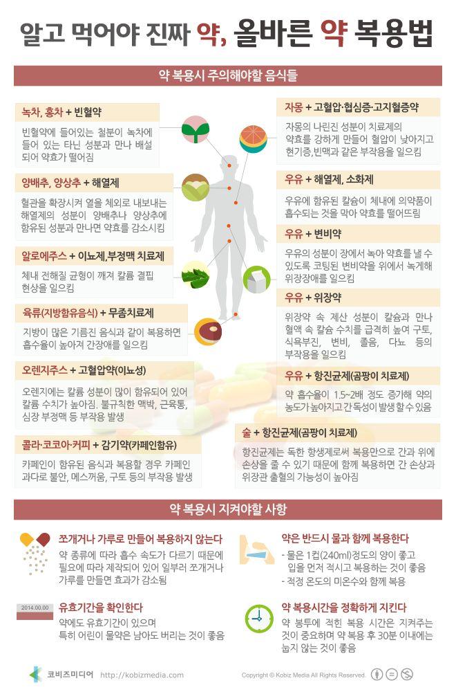 [Korean] 알고 먹어야 진짜 약, 올바른 약 복용법 #medicine #infographic #health