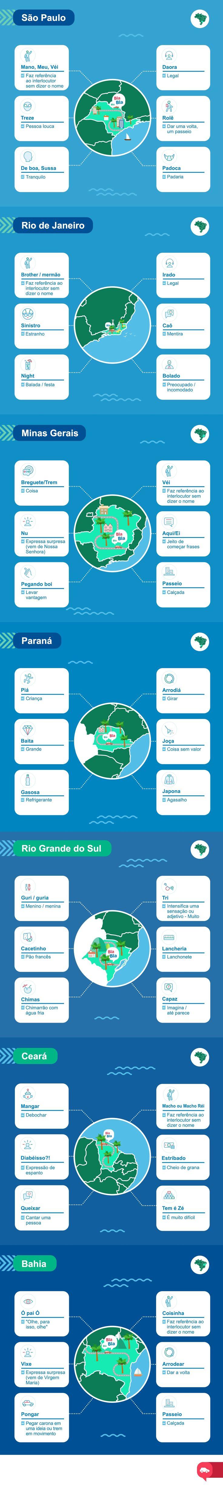 Infográfico mostra gírias de 8 Estados brasileiros para ajudar viajantes