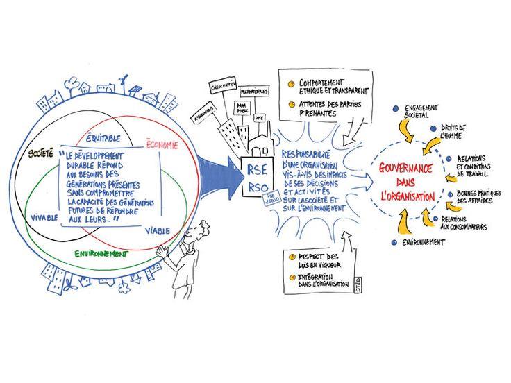 Extrait de facilitation graphique au service de la modélisation d'informations sur les RSE RSO