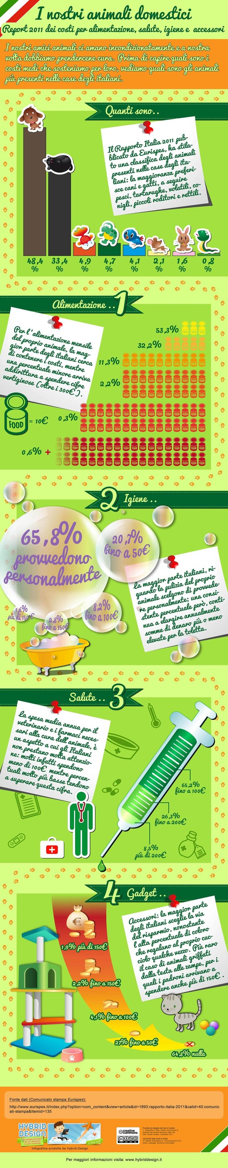 I nostri animali domestici [INFOGRAFICA] report sui  costi medi per alimentazione igiene, salute e gadget degli animali domestici degli italiani! #infografica #infographic @davide_canella