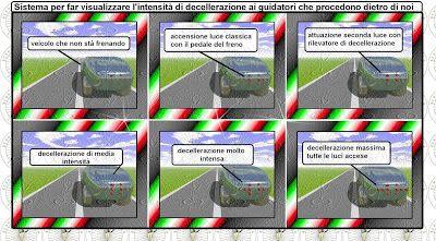 Auto soluzioni futuristiche: Sistema di segnalazione luminosa variabile di fren...