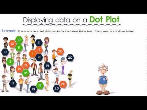 FM Dispalying data1 Dot plot