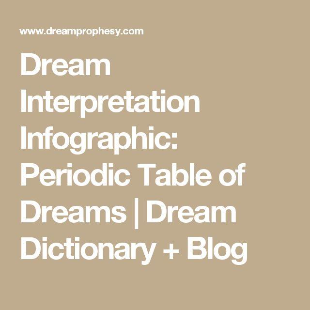 Dream Interpretation Infographic: Periodic Table of Dreams | Dream Dictionary + Blog
