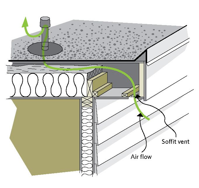 9 best flat roof images on pinterest flat roof flat for Attic air circulation