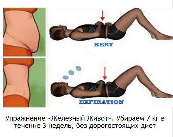 Упражнение «Железный Живот». Убираем 7 кг в течение 3 недель, без дорогостоящих диет