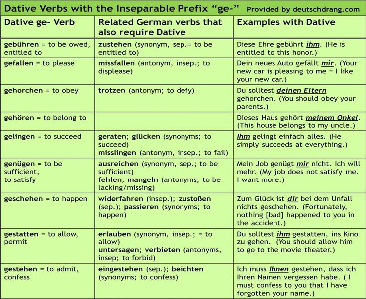 Briefe Schreiben Synonym : Best images about learning german on pinterest